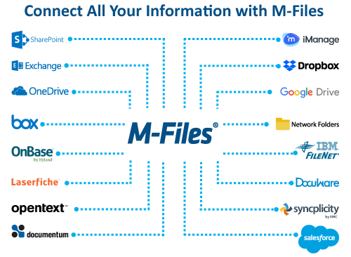 Connect All Your Information with M-Files