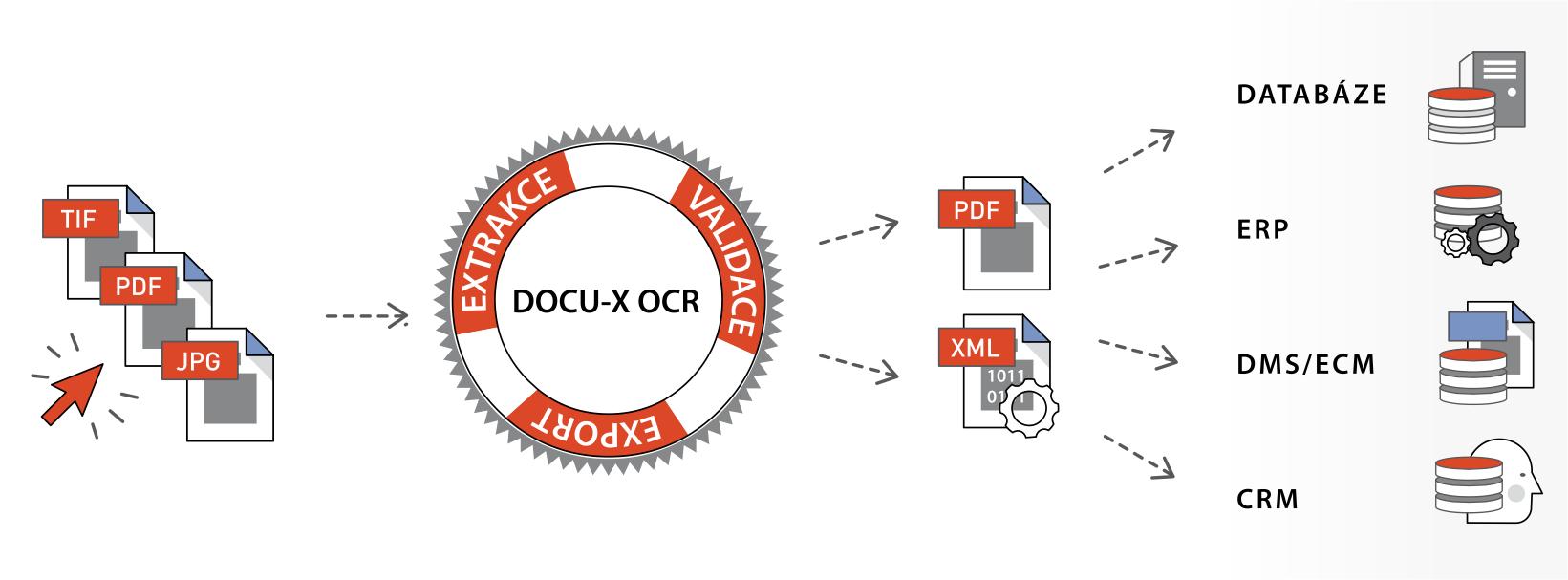 DOCU-X OCR_vytěžování faktur